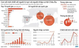 [Infographics] Con số mới nhất về cuộc khủng hoảng nhập cư ở châu Âu