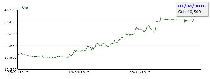 Diễn biến giá PGD trên thị trường chứng khoán