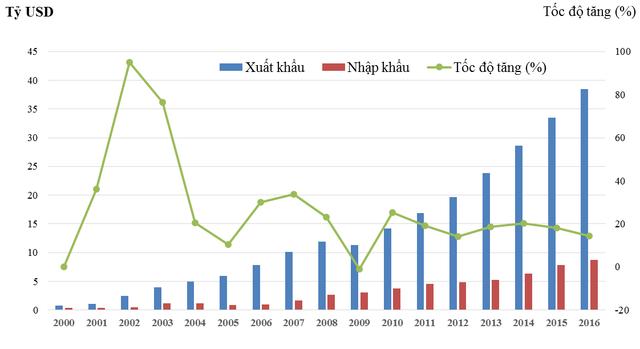 Xuất nhập khẩu Việt Nam - Hoa Kỳ giai đoạn 2000-2016 (Nguồn: Tổng cục Hải quan)