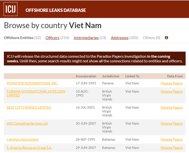 Điểm mặt chỉ tên 474 cá nhân, tổ chức liên quan đến Việt Nam trong vụ Hồ sơ Paradise