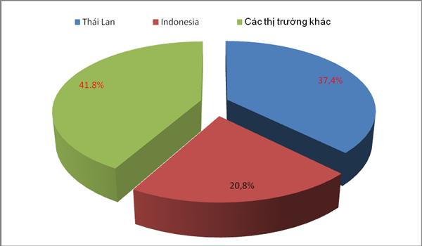Thị phần (về số lượng) ô tô nhập khẩu từ Thái Lan và Indonesia và các thị trường khác tính hết tháng 10. Biểu đồ: T.Bình.