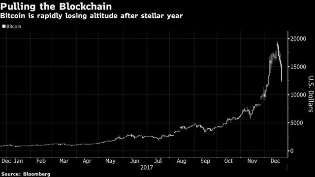 Bitcoin tụt dốc, gà mờ