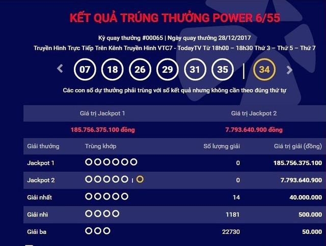 """Giải độc đắc Jackpot 1 của loại hình xổ số Power 6/55 trị giá hơn 185 tỷ đồng vẫn """"vô chủ"""""""