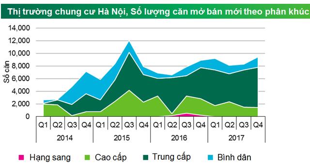 Nguồn cung nhà ở chung cư ở Hà Nội trong năm 2017 đang tăng mạnh phân khúc trung cấp so với năm trước (Báo cáo của CBRE)