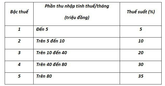 Vấn đề kinh tế trong tuần:  Vạn người lo thuế thu nhập; nhà Trịnh Xuân Thanh nộp 2 tỷ đồng khắc phục hậu quả
