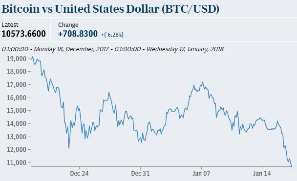 Biểu đò giá bitcoin