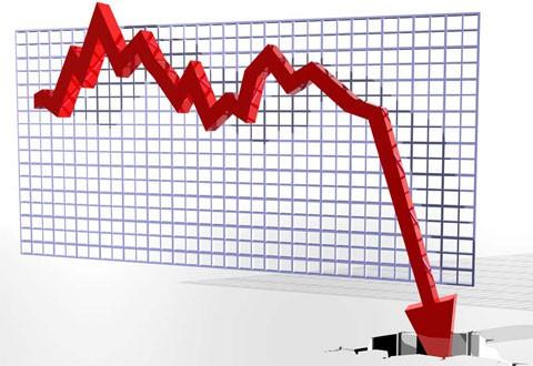 Giới đầu tư chốt lời trên diện rộng khiến thị trường lao dốc mạnh.