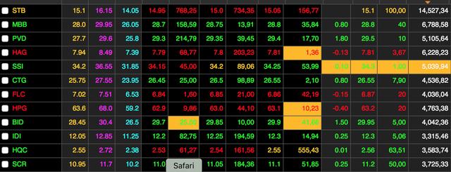 Cổ phiếu ngân hàng đang được giao dịch mạnh tại sàn TPHCM