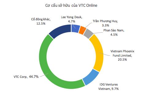 Cơ cấu cổ đông của VTC Online, trong đó ông Phan Sào Nam sở hữu 4,5% cổ phần
