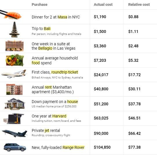 Bảng so sánh chi phí của người có khối tài sản 2 tỷ USD với tỷ phú Jeff Bezos phải bỏ ra nếu tiêu dùng y hệt. (Nguồn: BI)