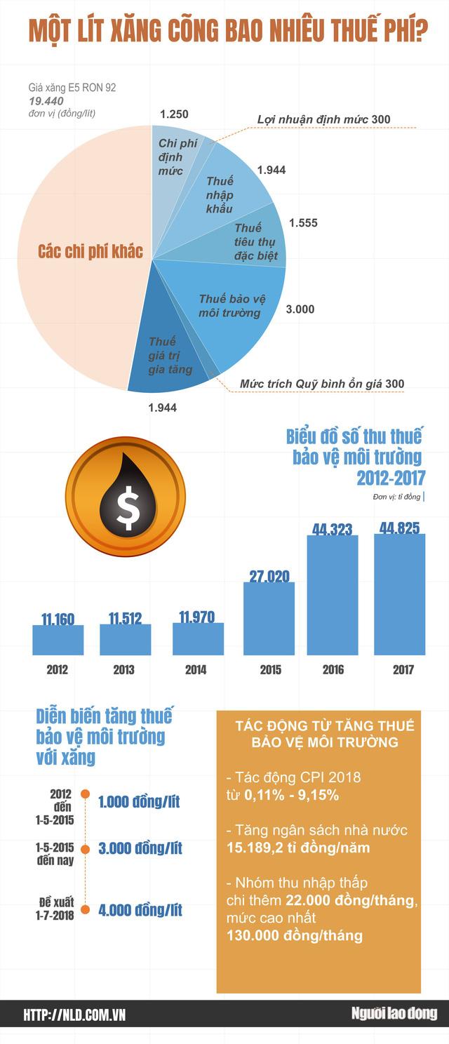 Một lít xăng cõng bao nhiêu thuế, phí?