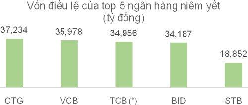 Khối ngoại có hớ khi mua TCB?