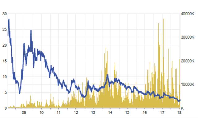 Chặng đường 10 năm của cổ phiếu ITA