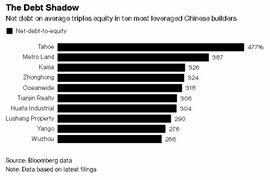 Nợ xấu bất động sản đe dọa nền kinh tế Trung Quốc
