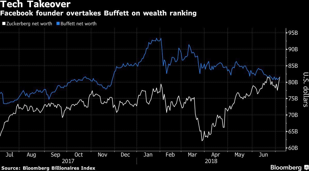 Mark Zuckerberg soán ngôi giàu thứ ba thế giới của Warren Buffett - Ảnh 1.
