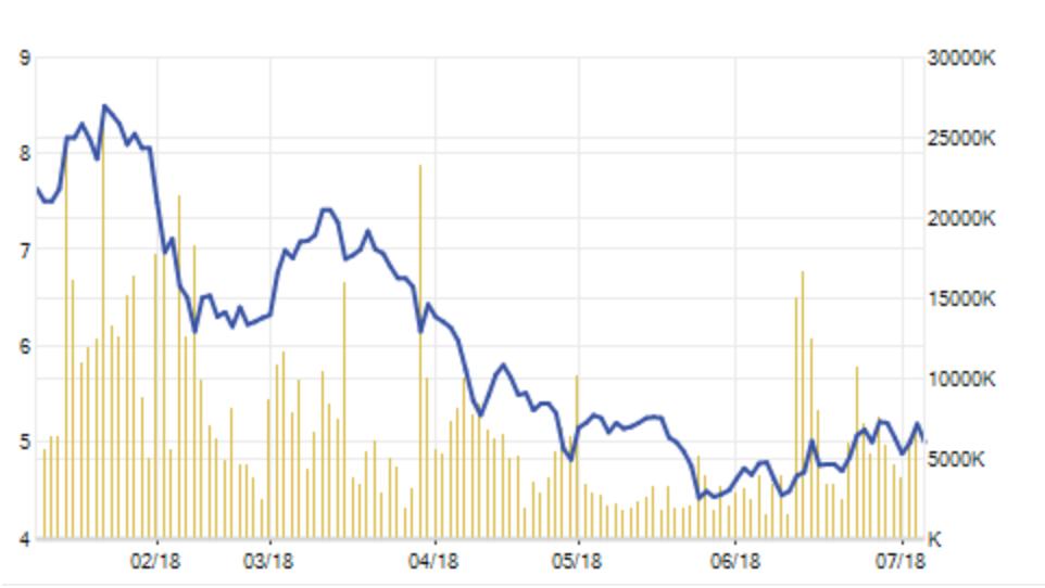 Giá cổ phiếu HAG tuy có phục hồi nhẹ song vẫn trong vùng giá rẻ