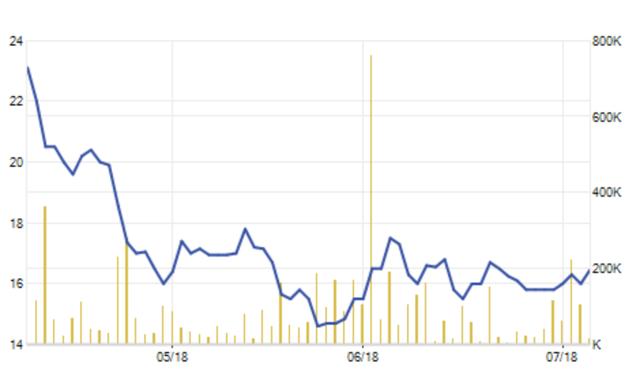 Giá cổ phiếu HAX liên tục giảm sâu trong nửa đầu năm nay (giá đã được điều chỉnh)