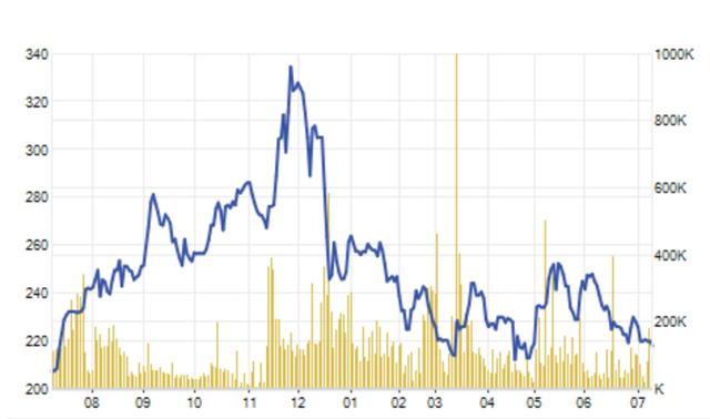 Nếu như năm 2017, SAB tăng giá ngoạn mục thì mức giá hiện nay lại đang tìm về vùng đáy của 1 năm qua