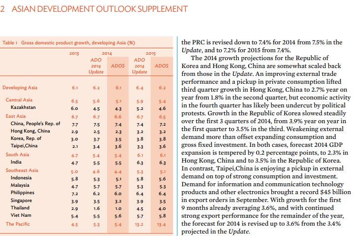 ADB nâng dự báo tăng trưởng Việt Nam năm 2014 và 2015