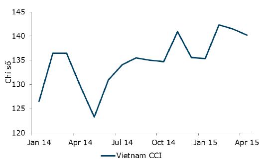 Niềm tin người tiêu dùng Việt giảm tháng thứ 2 liên tiếp