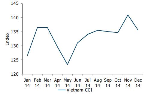 Niềm tin người tiêu dùng Việt Nam sụt giảm mạnh vào cuối năm