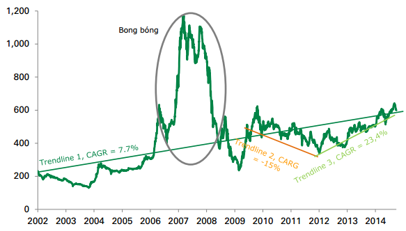 VPBS: Cổ phiếu Việt Nam đang ở mức tốt so với khu vực