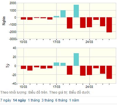 """Chứng khoán khép lại """"tuần lễ đỏ"""", đột biến giao dịch cổ phiếu SHB!"""