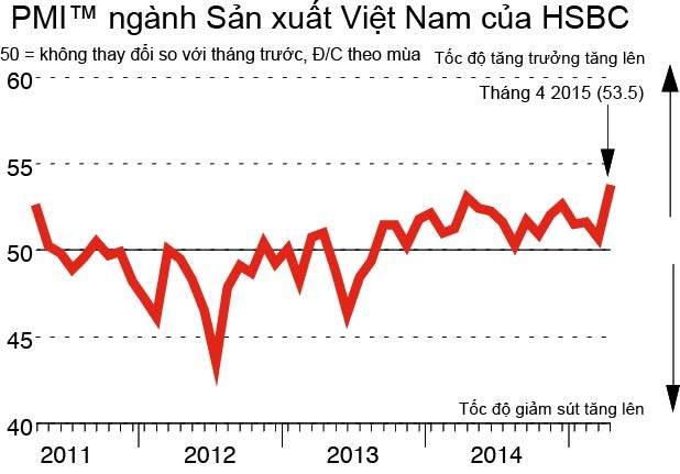 HSBC: Lĩnh vực sản xuất của Việt Nam đã bước sang nấc thang mới!