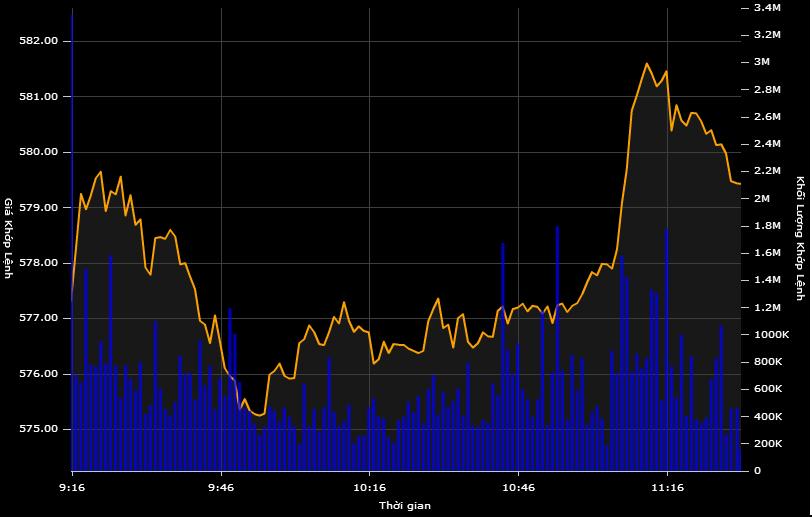 """Chứng khoán """"đồng khởi"""", VN-Index tăng mạnh"""
