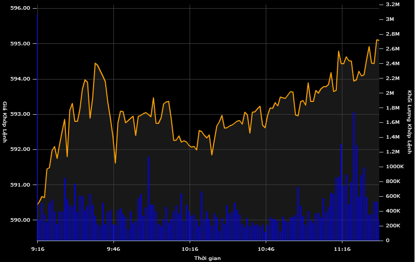 Bluechips đồng loạt tăng giá, thị trường bừng sáng trở lại