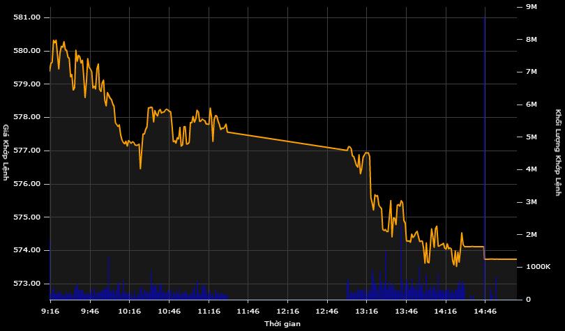 Thanh khoản sụt mạnh, VN-Index giảm sâu thêm 5 điểm