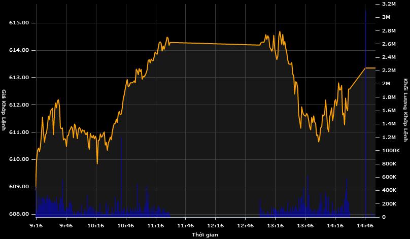 Nhà đầu tư ngoại đẩy mạnh gom cổ phiếu trước Tết