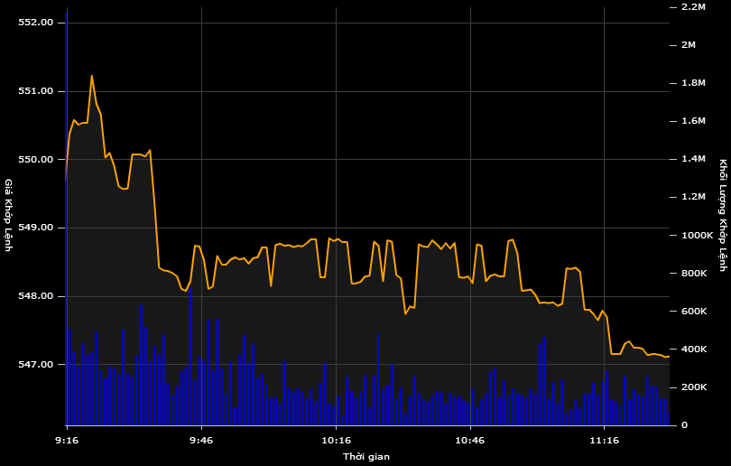 Bluechips giảm giá, chứng khoán giao dịch èo uột