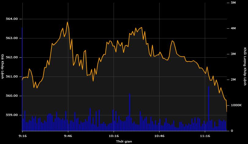 Cổ phiếu khoáng sản tăng trần, VN-Index quay đầu giảm