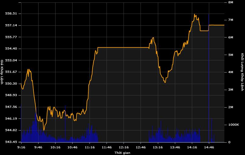 Thị trường đảo chiều ngoạn mục, tăng điểm cuối phiên