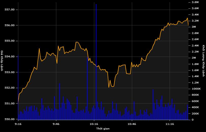 Trao tay 225 tỷ đồng cổ phiếu Ma San, chứng khoán bật tăng mạnh