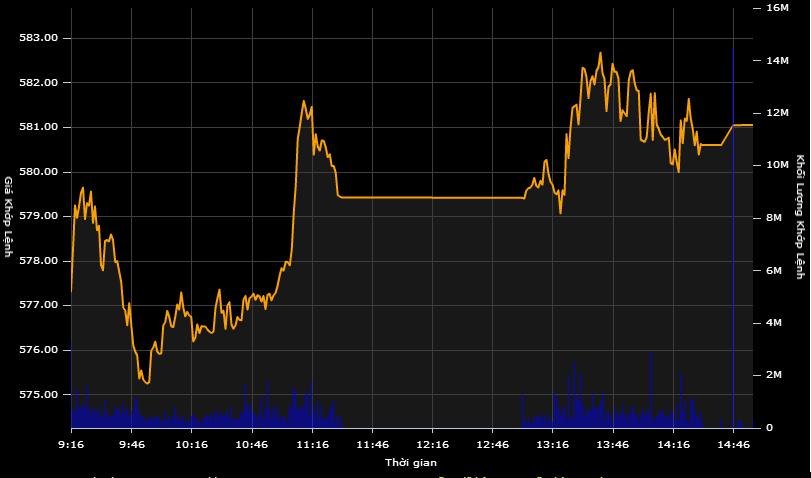 """Áp lực chốt lời giảm, VN-Index """"xuyên thủng"""" mốc 580 điểm"""