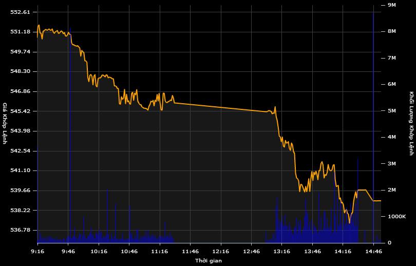 """Giới đầu cơ cổ phiếu tháo chạy, chứng khoán lao dốc """"thảm"""""""