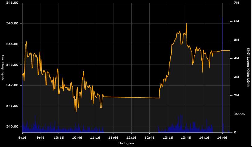 Cổ phiếu Hoàng Anh Gia Lai bị nhà đầu tư ngoại bán mạnh