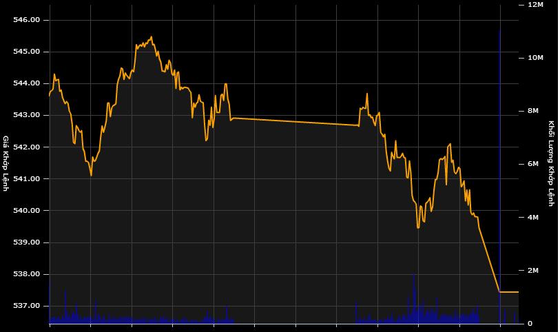 Cổ phiếu Ocean Group nằm sàn, chứng khoán giảm mạnh cuối tuần