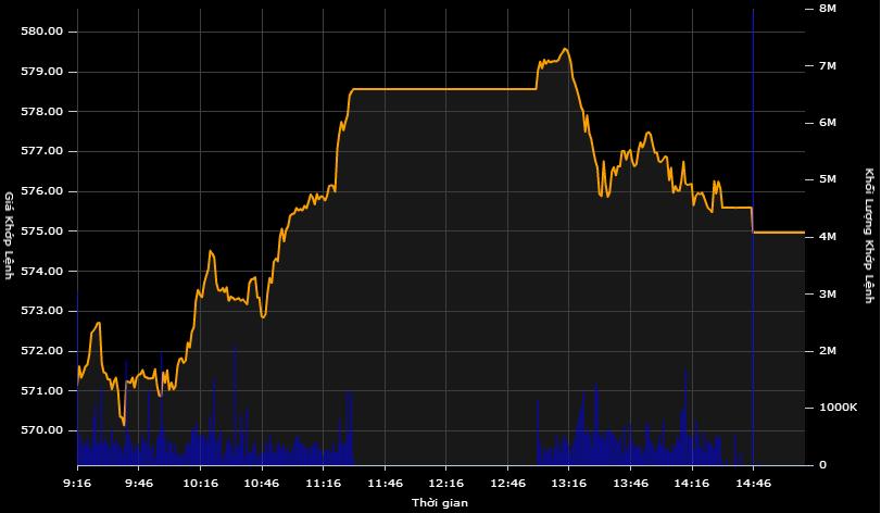 """""""Sức nóng"""" cổ phiếu ngân hàng, VCB bùng nổ"""