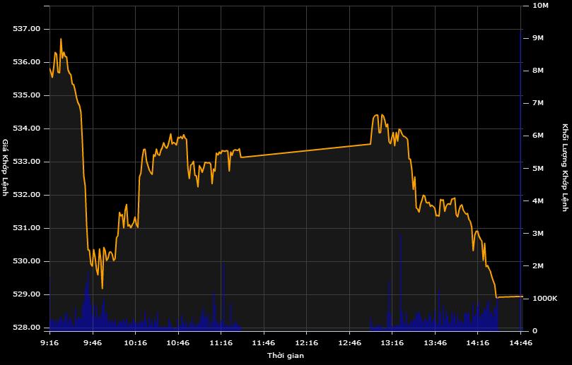 """Cổ phiếu """"đo sàn"""" hàng loạt, VN-Index """"bốc hơi"""" 8,5 điểm"""