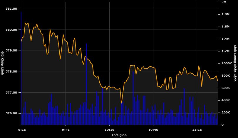 """""""Xanh vỏ đỏ lòng"""", VN-Index tiếp tục giảm điểm"""