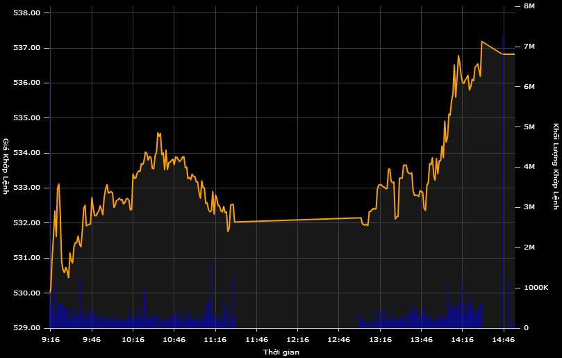 Cổ phiếu PV GAS tăng mạnh, VN-Index lấy lại gần 8 điểm