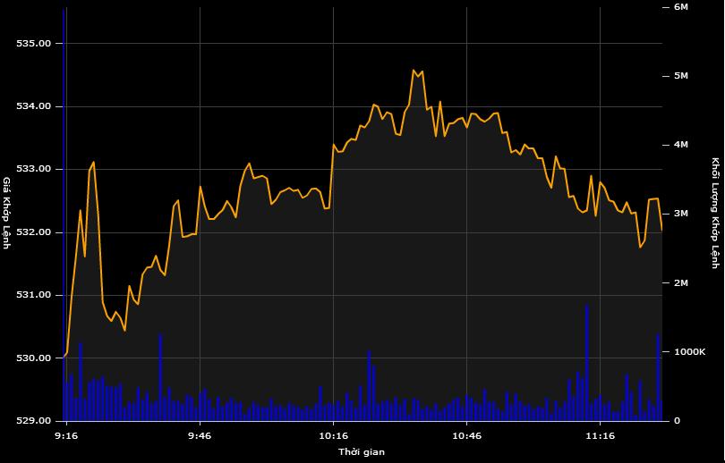 """Cổ phiếu Ocean Group """"nằm sàn"""", VN-Index lấy lại mốc 530"""