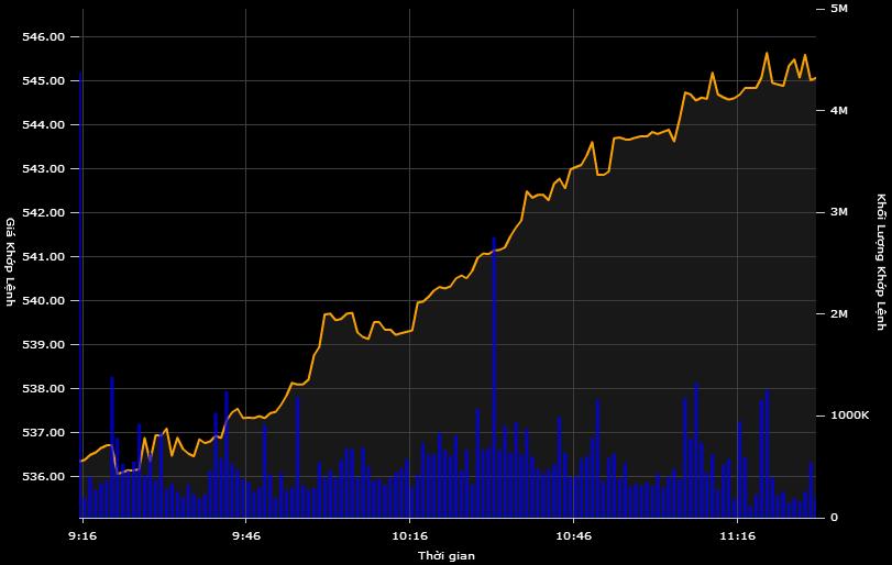 Chứng khoán bùng nổ, VN-Index tăng hơn 8 điểm