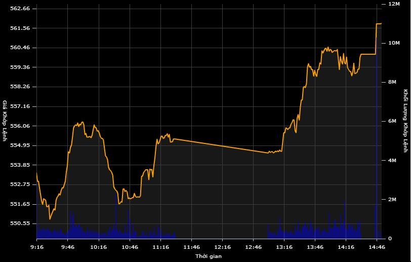 Bứt phá ấn tượng phiên chiều, VN-Index vọt tăng hơn 9 điểm