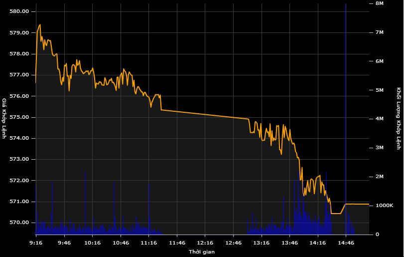 Mã lớn giảm mạnh, VN-Index mất thêm gần 5 điểm