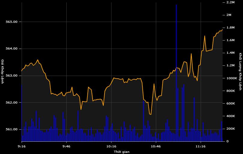 Cổ phiếu PV Gas, Vinamilk vực dậy thị trường