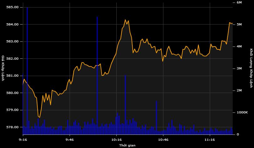 Cổ phiếu Kinh Đô tăng trần, Eximbank được thỏa thuận mạnh